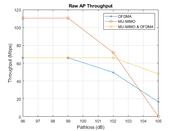 802 11ax Downlink OFDMA and Multi-User MIMO Throughput