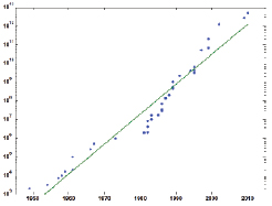 "Figure 1. A log plot of the data from the Wikipedia article ""Chronology of computation of pi"" showing how the world record for number of digits has increased over the last 60 years. A linear fit to the logarithm reveals a Moore's Law phenomenon. The number of digits doubles about every 22.5 months."