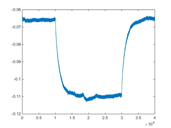 How to fit to part of plot and extrapolate all on the same plot how to i combine the two steps to show full data exponential fit and its extrapolation all on single graph any help would be appreciated ccuart Image collections