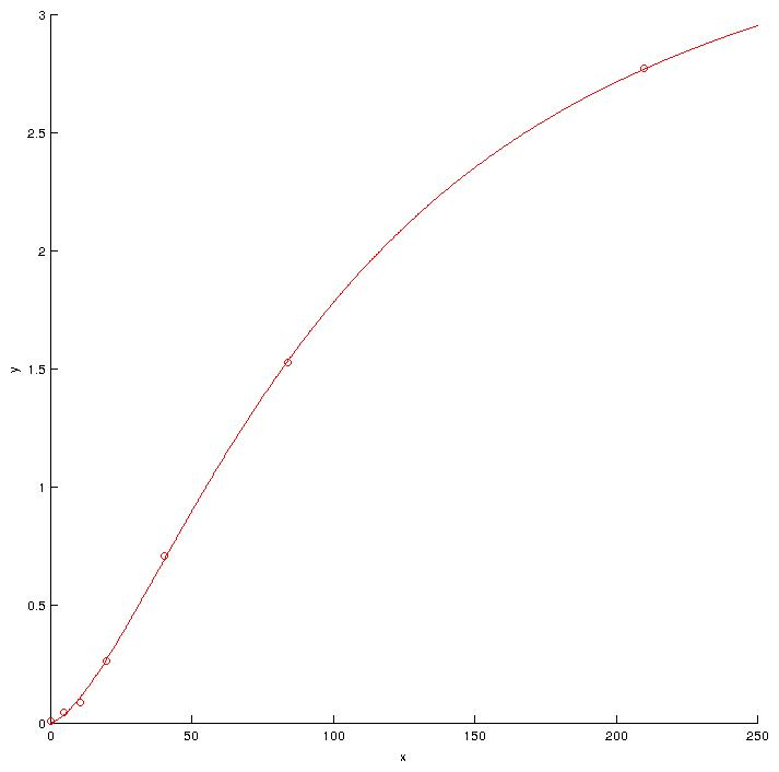 Four parameters logistic regression - There and back again