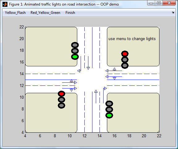 Object Oriented Program Example: Animated Traffic Lights