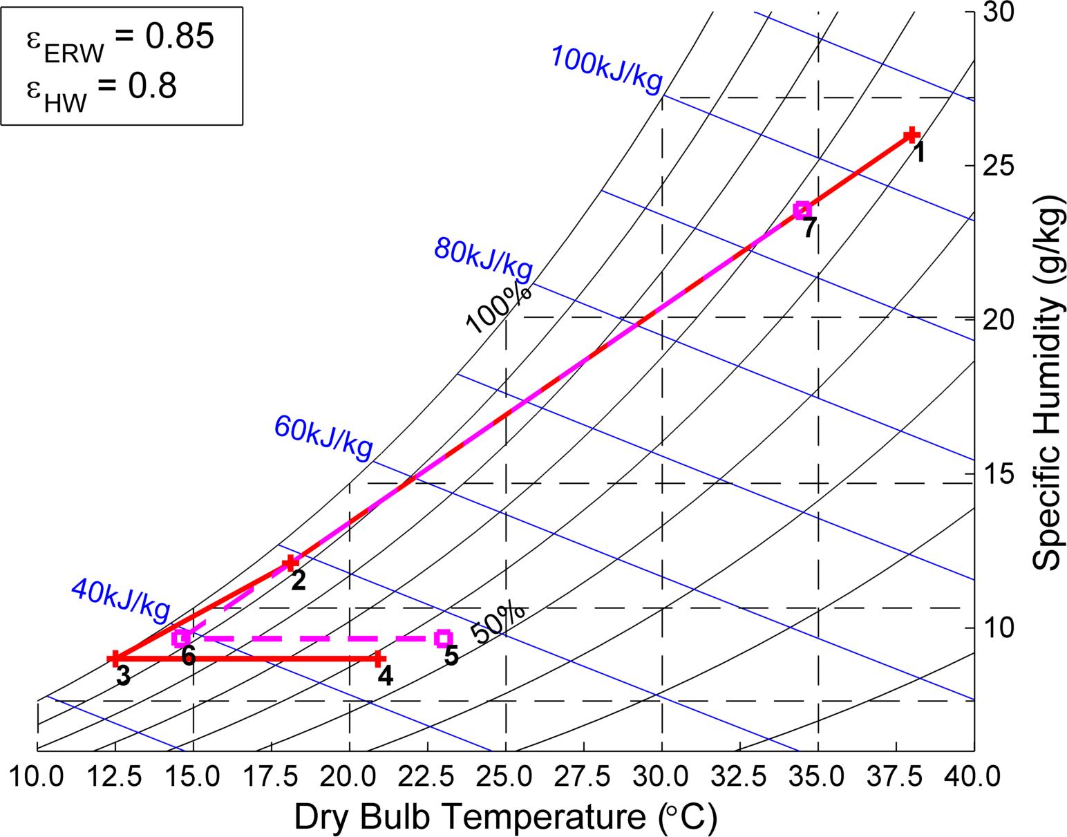 Nice Psychrometric Chart Images Psychrometrics Impenetrable Chart