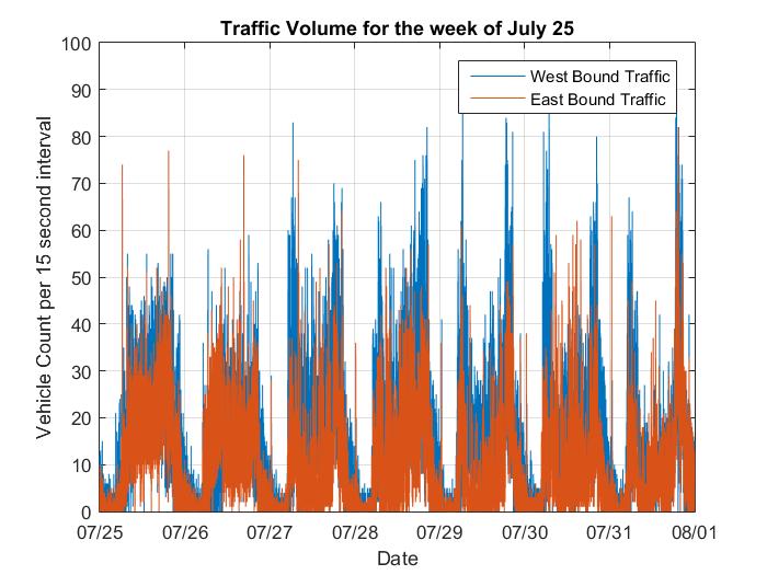 Analyzing Traffic Using a Webcam, a Raspberry Pi and