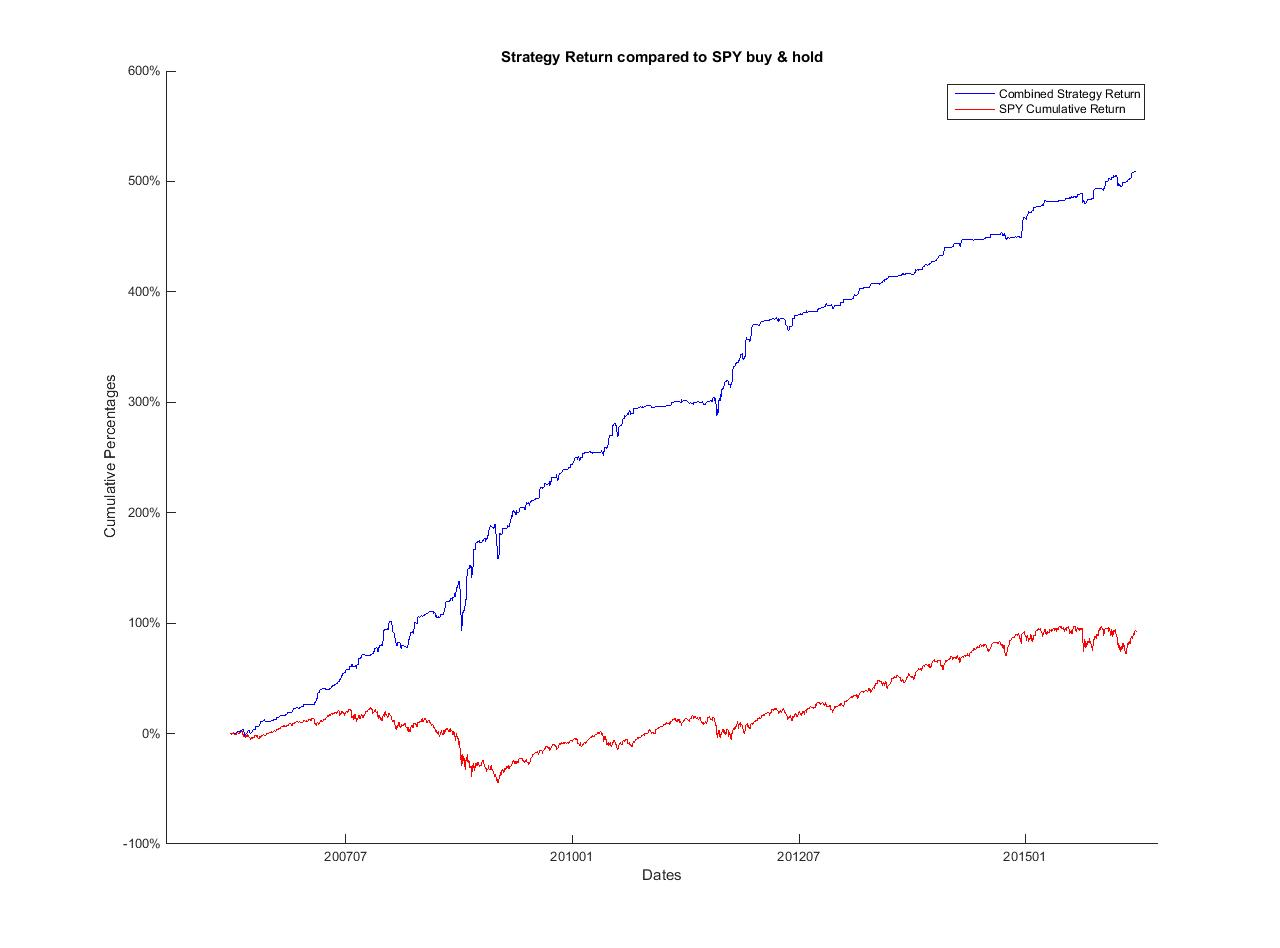 Testing trading strategies in matlab