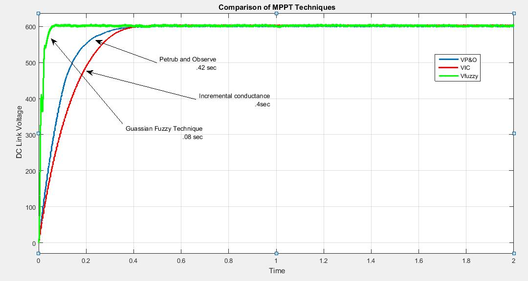 pv diagram matlab code rose diagram matlab mppt fuzzy logic controller for pv - file exchange ... #8