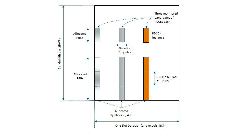 Downlink control processing.