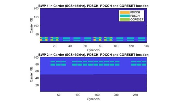 Downlink carrier waveform generation.
