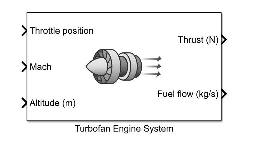 The Turbofan Engine System block, which calculates the engine's thrust and fuel flow.