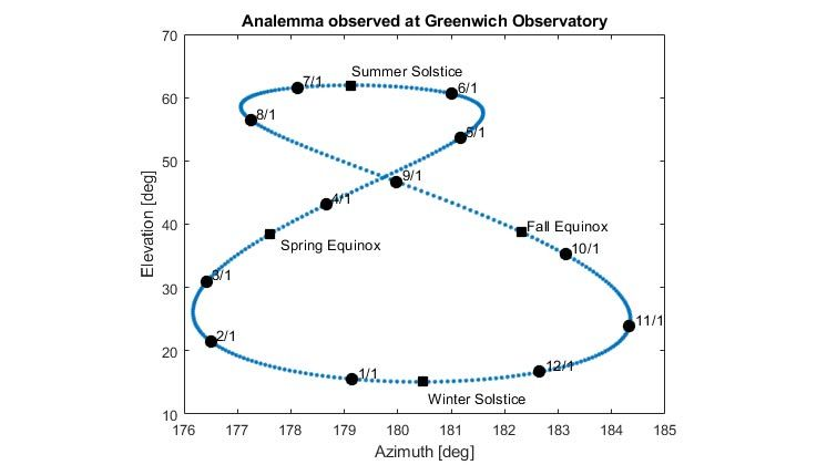Plot of the analemma of the sun observed at the Greenwich Observatory.