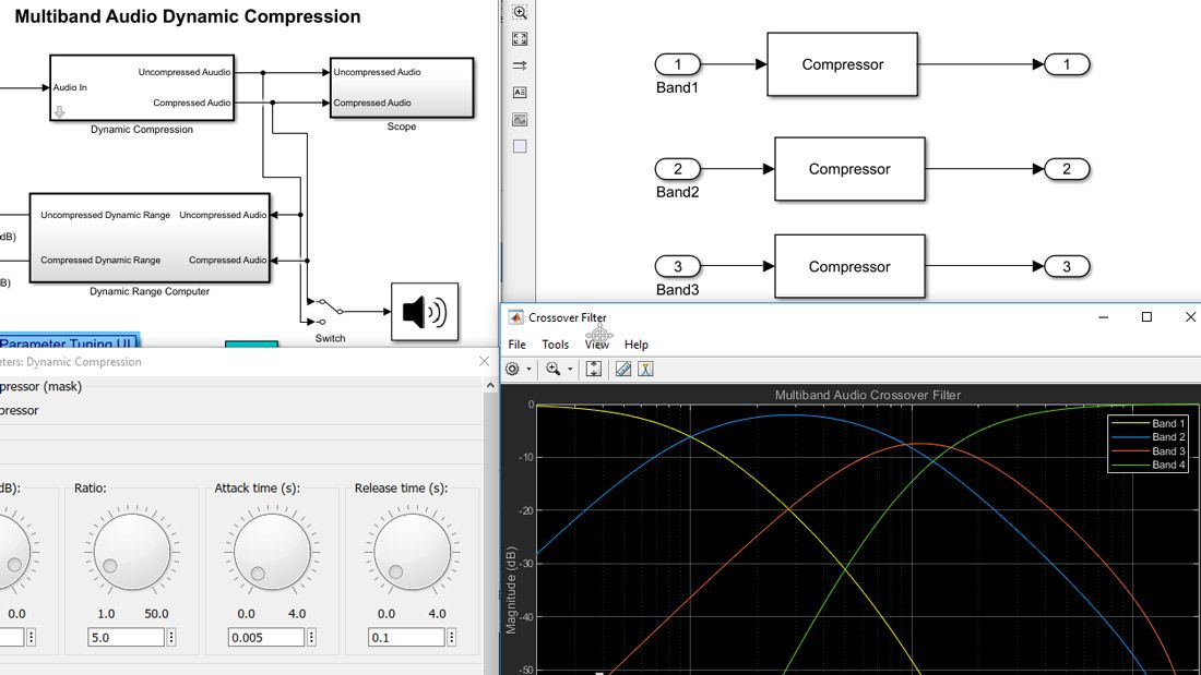 Composed visualization of a Simulink model, with blocks and subsystems at different levels of the model hierarchy, a plot of a filter response, and a user interface with interactive dials to tune parameter values.