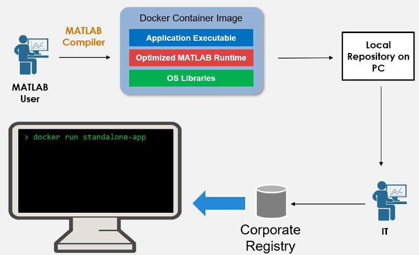 Workflow to package standalone application as Docker containers.