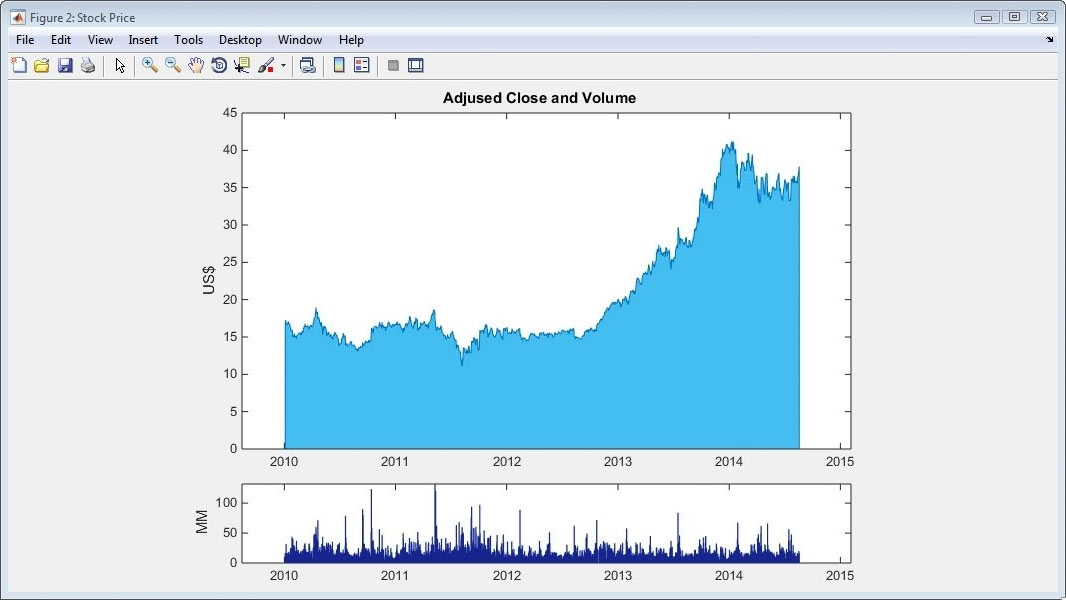 MATLAB plot of stock price and volume.