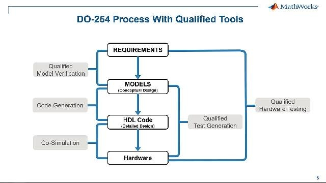 Use Simulink, HDL Coder, and HDL Verifier in a DO-254 application.