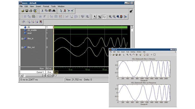 Simulation results in Mentor Questa.