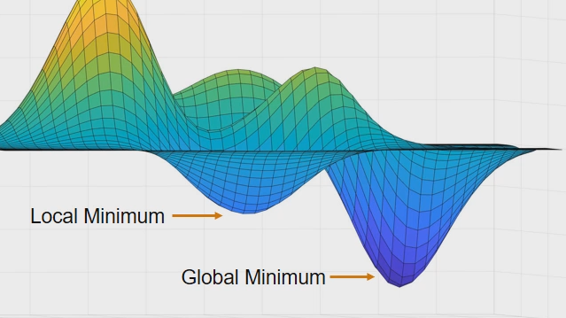 Find global optima for problems with time-consuming objective function evaluations including black box models. The surrogateopt function in Global Optimization Toolbox builds and optimizes a surrogate function in place of the expensive function.