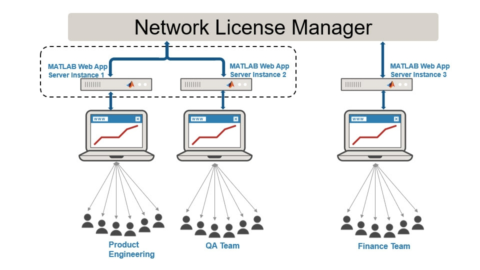 Setting up server-instance for an individual team.