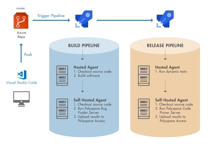 Diagram of DevOps Pipelines