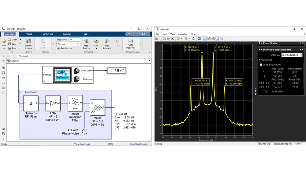RF Blockset measurement testbench for OIP3 measurement.