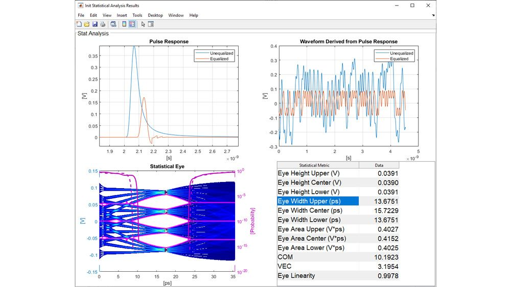 Statistical analysis of a PAM4 SerDes system.