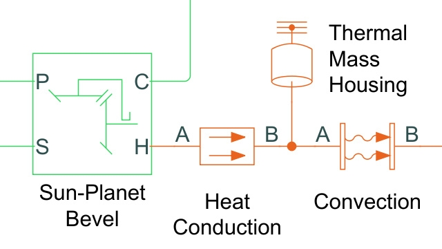 Thermal Losses in Driveline Components