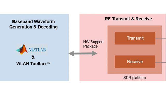 Transmitting 802.11 OFDM beacon frames using SDRs.