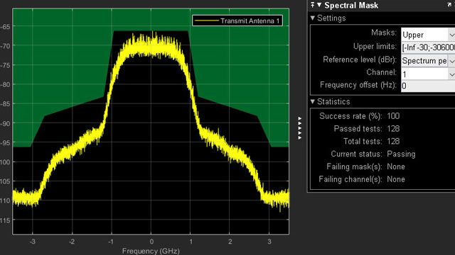 802.11ad transmitter spectral emission mask testing.