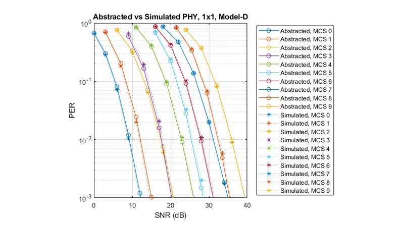 Packet error rate comparison: Abstracted vs. Simulated PHY.