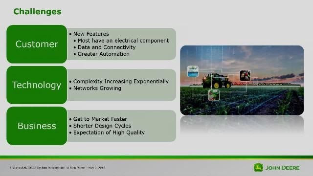 John Deere's approach of a highly vertically integrated process and tool chain that support agile development, model-based design, AUTOSAR, and system engineering.