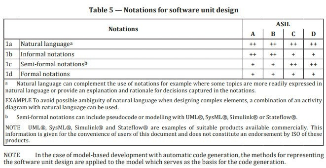Excerpt from ISO 26262-6:2018 showing suitable software design notations