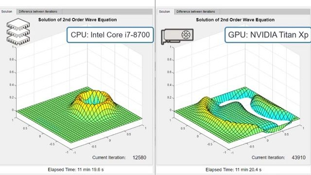 Speed up your MATLAB applications using GPU computing with NVIDIA GPUs.