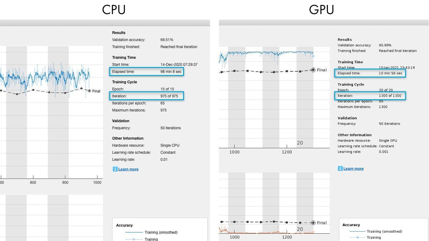 CPU vs GPU training