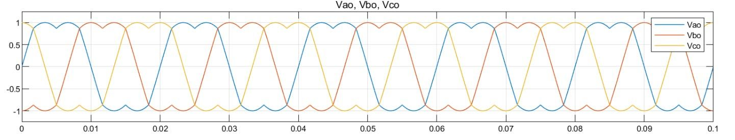Space vector modulated voltage signals generated by SVM algorithm.