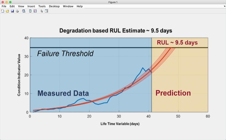 Detect and Predict Faults Using Machine Learning