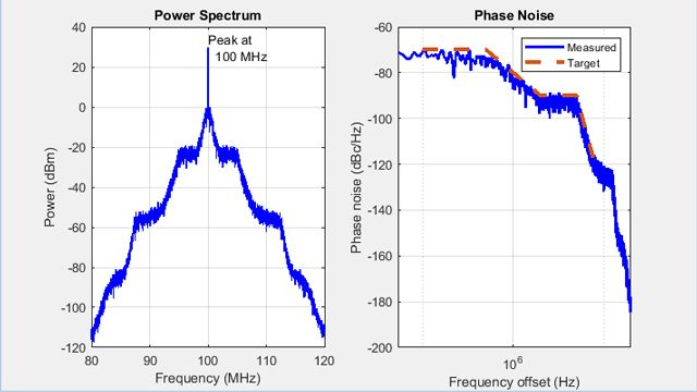 Phase noise profile for a VCO.