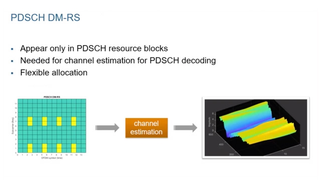 Learn about demodulation reference signals (DMRS) in 5G New Radio, including their use in channel estimation and the different configurations for signal and multi-user MIMO.
