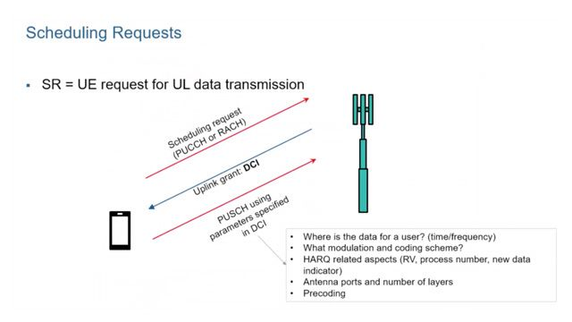 Learn about uplink control information (UCI) in 5G New Radio, including its content, encoding, modulation, and mapping to the 5G New Radio slot via the PUCCH or physical uplink control channel.