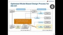 Best practices for DO-178 include key considerations, methods, and fundamental capabilities of Model-Based Design that span the software development process from modeling