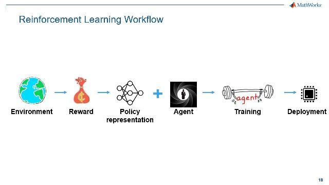 Learn how to perform reinforcement learning using MathWorks products, including how to set up environment models, define the policy structure, and scale training through parallel computing to improve performance.