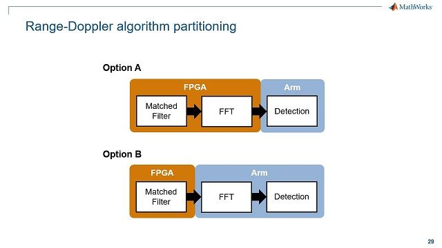 Perform simulation and analysis of the SoC architecture of the Xilinx RFSoC to investigate hardware/software partitioning of the range-Doppler radar algorithm.