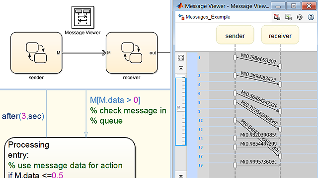Model asynchronous interaction between state machines using messages in Stateflow .