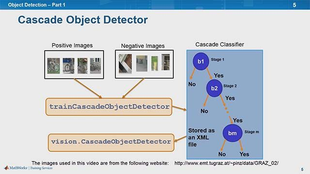 Learn to detect objects using template matching, histogram of gradients (HOG), and cascade object detectors