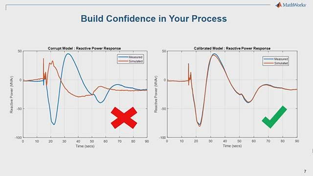 A three-step process for power plant model validation using MATLAB and Simulink.