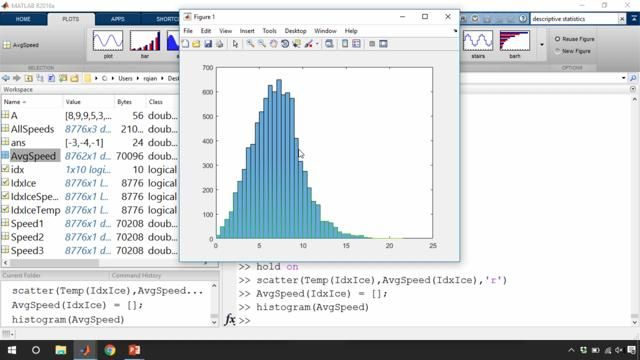 Learn about programming with MATLAB, a high-level language that includes mathematical functions for solving engineering and scientific problems.