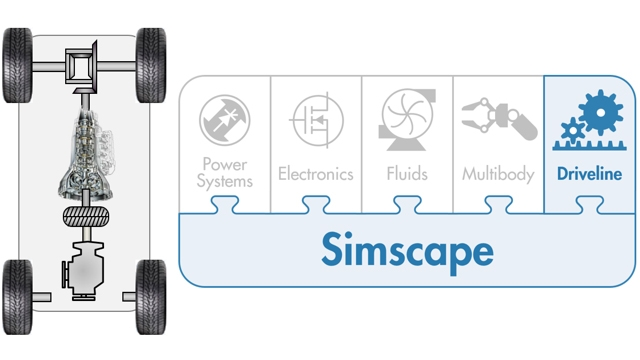 Provides an introduction to Simscape Driveline for powertrain simulation, including modeling capabilities, simulation tasks, and HIL. Powertrain models are used for system level analysis and control design.