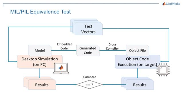 See how to conduct software-in-the-loop (SIL) and processor-in-the-loop (PIL) testing for code generated from a battery management system (BMS).