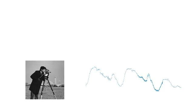 Analyze and synthesize signals and images using wavelets with Wavelet Toolbox.